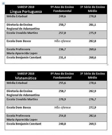 Educação divulga notas do SARESP 2018 e escolas de OC ficam perto da média estadual