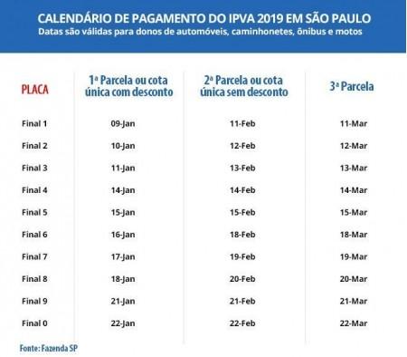 IPVA 2019 começa a vencer nesta quarta (9) em SP; saiba como consultar o valor