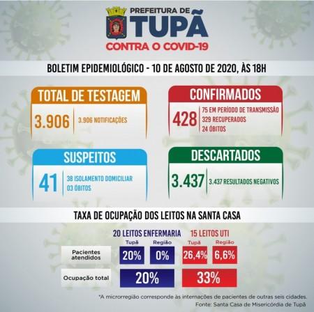Covid-19: Tupã possui 75 casos em período de transmissão