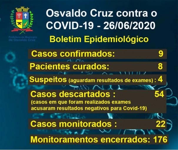 Dos nove casos confirmados de Covid-19 em OC, oito já estão curados