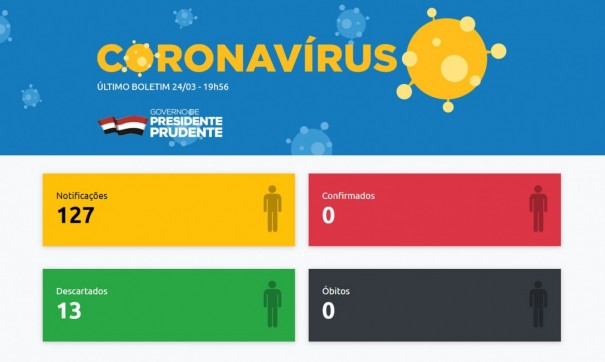 Presidente Prudente registra 114 casos suspeitos do novo coronavírus