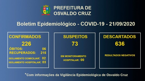Covid-19 em Osvaldo Cruz: Cinco pacientes seguem em tratamento para a doença no município