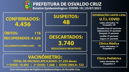 Ocupação dos leitos de UTI Covid da Santa Casa de Osvaldo Cruz segue em 50%
