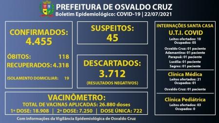 Ocupação dos leitos de UTI Covid da Santa Casa de Osvaldo Cruz cai para 50%