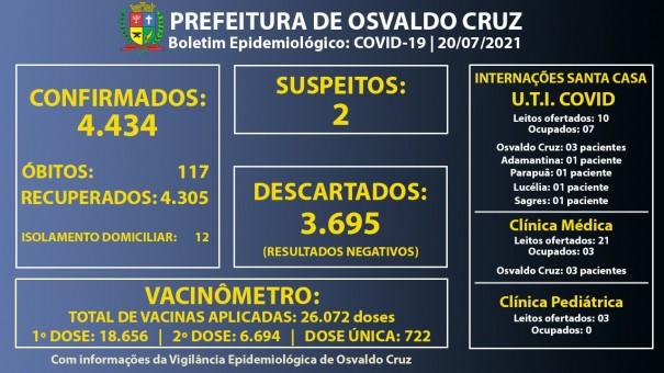 Ocupação dos leitos de UTI Covid da Santa Casa de Osvaldo Cruz segue em 70%