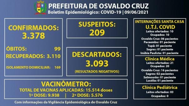 Leitos de UTI Covid da Santa Casa de OC continuam com 100% ocupação