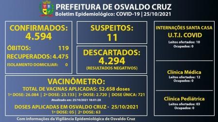Osvaldo Cruz não registrou casos positivos de Covid-19 no final de semana
