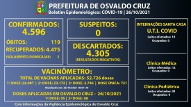 Com dois pacientes em fase de transmissão, Osvaldo Cruz registra 4.596 casos positivos de Covid-19