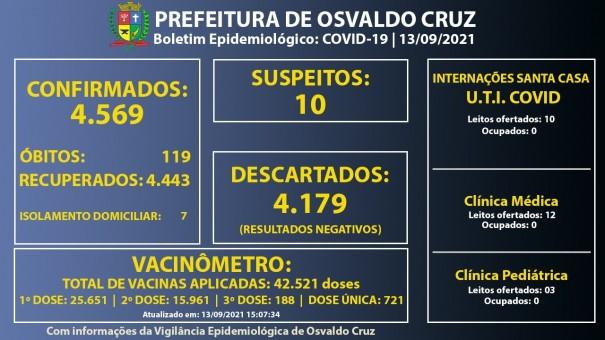 Santa Casa de Osvaldo Cruz segue sem pacientes internados com Covid-19