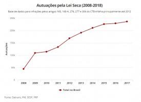 Autuações pela Lei Seca crescem ano a ano e já passam de 1,7 milhão desde 2008
