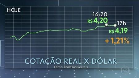 Dólar fecha a R$ 4,19 e bate novo recorde histórico de fechamento